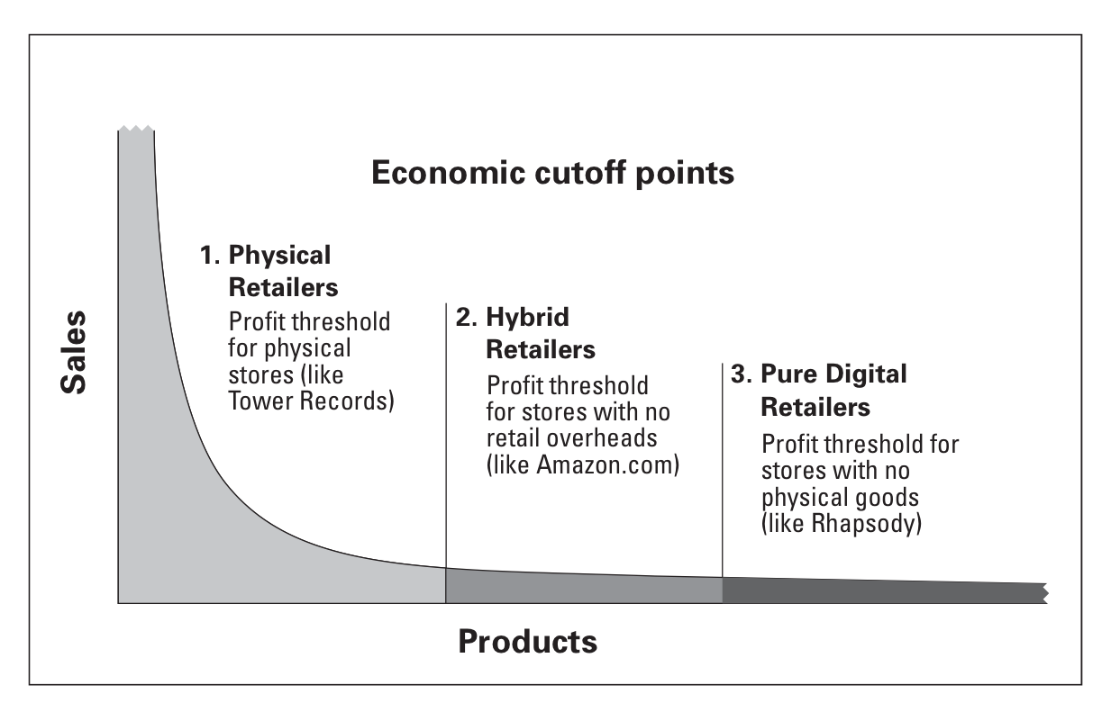 Business Model: Long Tail Business Models